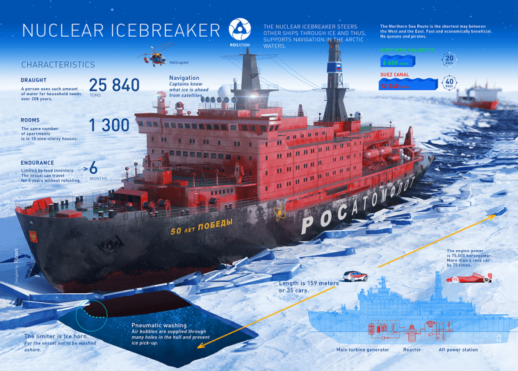 A fleet of Russian nuclear-powered icebreakers escort ships through the new northern sea route opened due to rapidly retreating sea ice due to climate change.